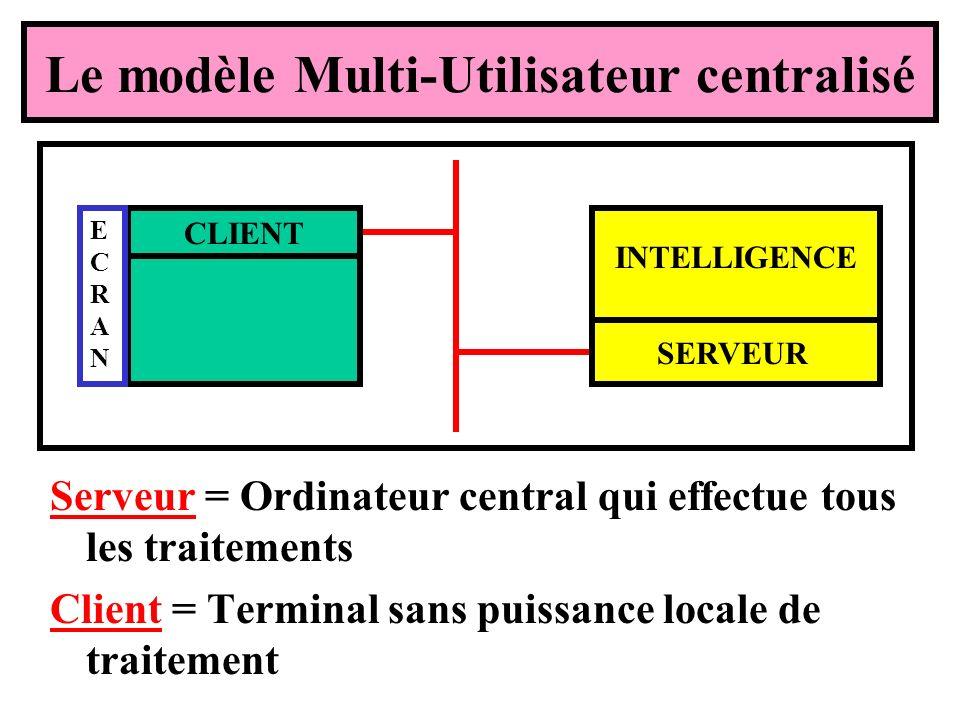 Le modèle Multi-Utilisateur centralisé