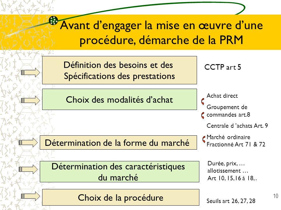 Avant d'engager la mise en œuvre d'une procédure, démarche de la PRM