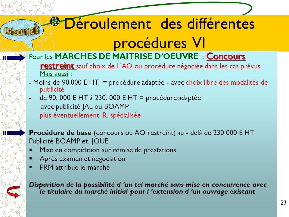 Déroulement des différentes procédures VI