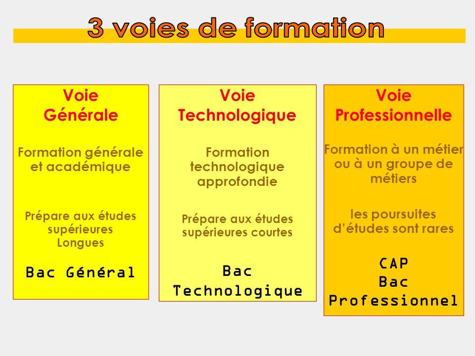 3 voies de formation Voie Générale Bac Général Voie Technologique