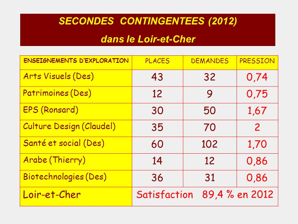 SECONDES CONTINGENTEES (2012) ENSEIGNEMENTS D'EXPLORATION