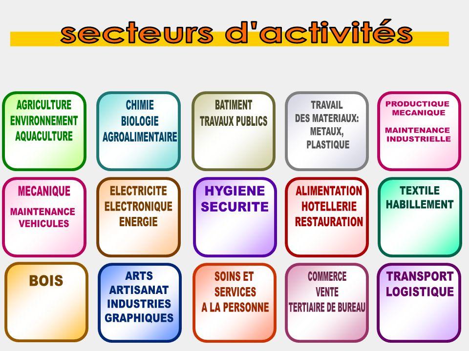 secteurs d activités AGRICULTURE. ENVIRONNEMENT. AQUACULTURE. CHIMIE. BIOLOGIE. AGROALIMENTAIRE.