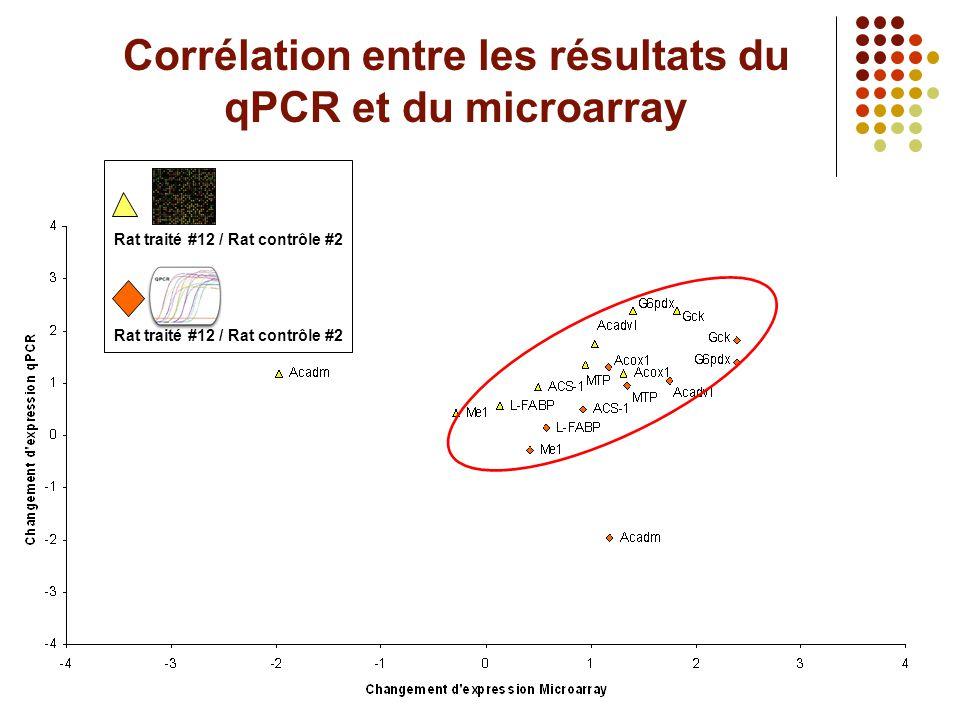 Corrélation entre les résultats du qPCR et du microarray