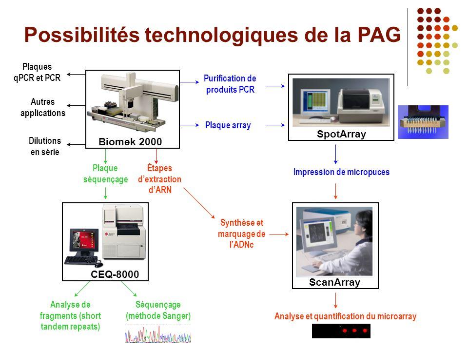 Possibilités technologiques de la PAG