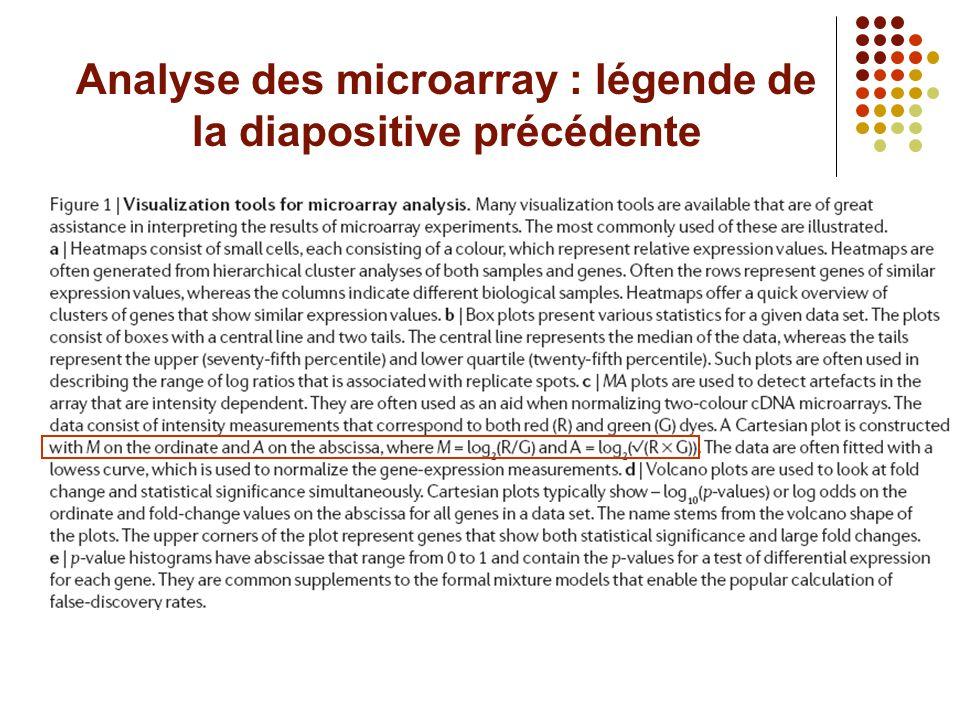 Analyse des microarray : légende de la diapositive précédente