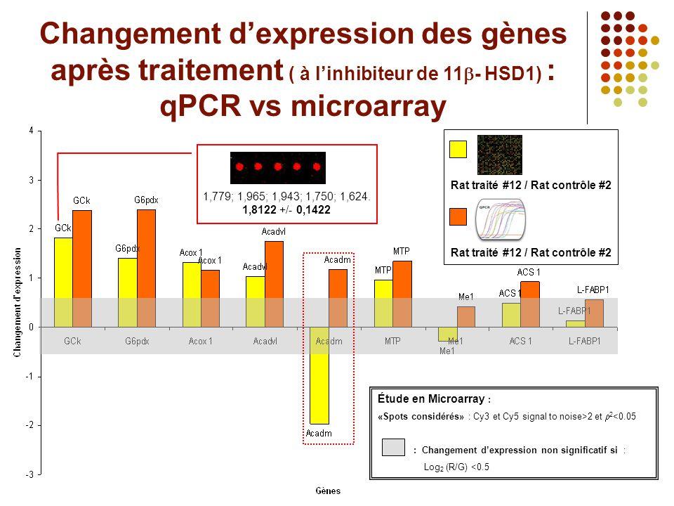 Changement d'expression des gènes après traitement ( à l'inhibiteur de 11b- HSD1) : qPCR vs microarray