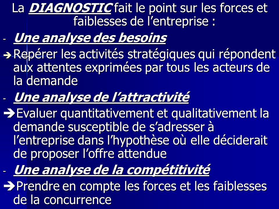 La DIAGNOSTIC fait le point sur les forces et faiblesses de l'entreprise :