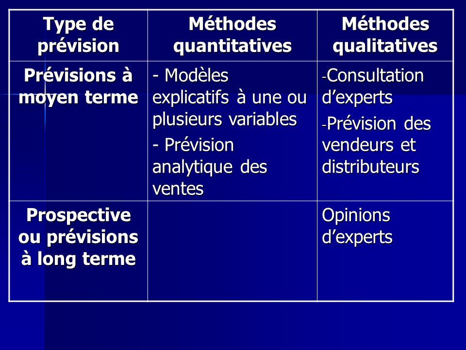 Méthodes quantitatives Méthodes qualitatives Prévisions à moyen terme