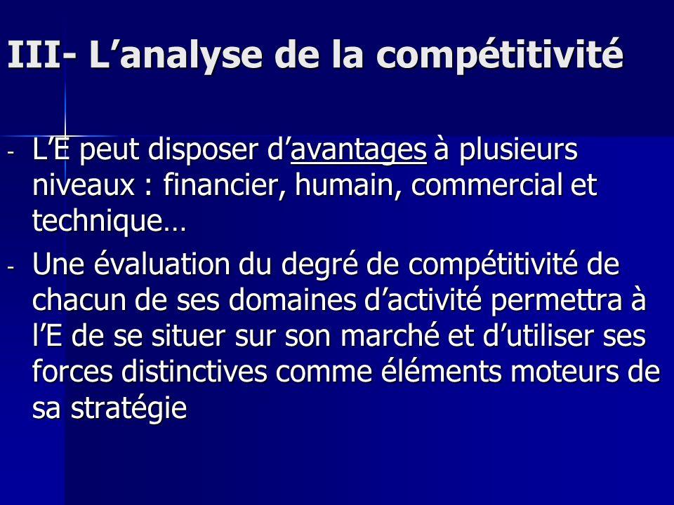 III- L'analyse de la compétitivité