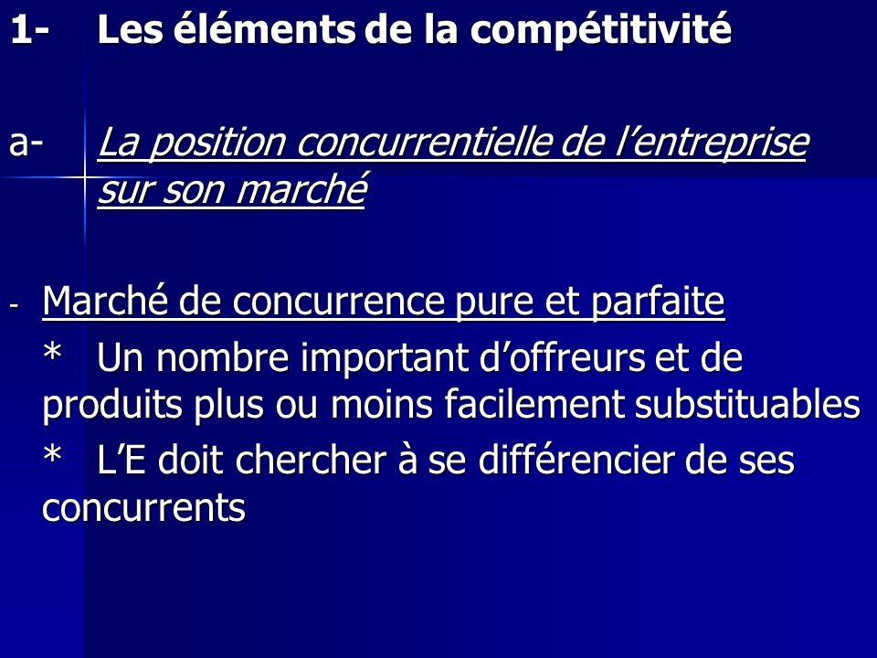 1- Les éléments de la compétitivité