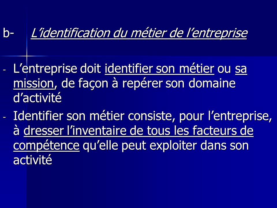 b- L'identification du métier de l'entreprise