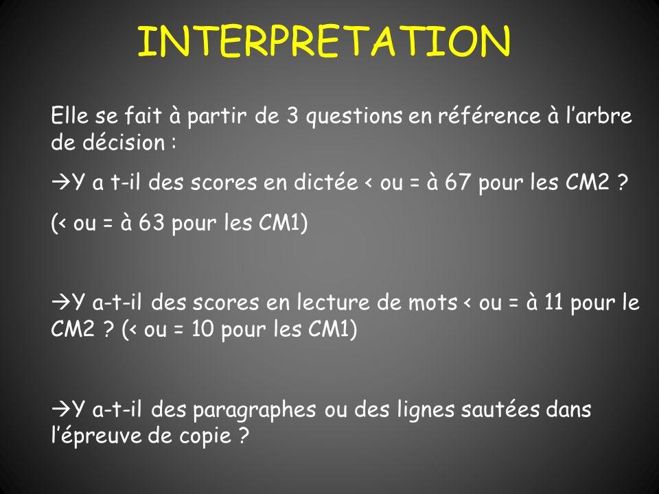 INTERPRETATION Elle se fait à partir de 3 questions en référence à l'arbre de décision : Y a t-il des scores en dictée < ou = à 67 pour les CM2