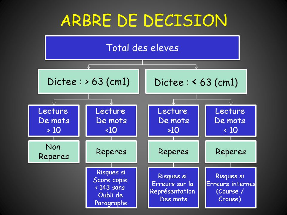 ARBRE DE DECISION Total des eleves Dictee : < 63 (cm1)‏