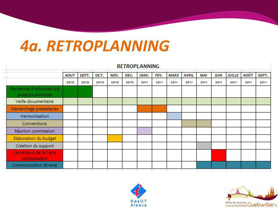 4a. RETROPLANNING