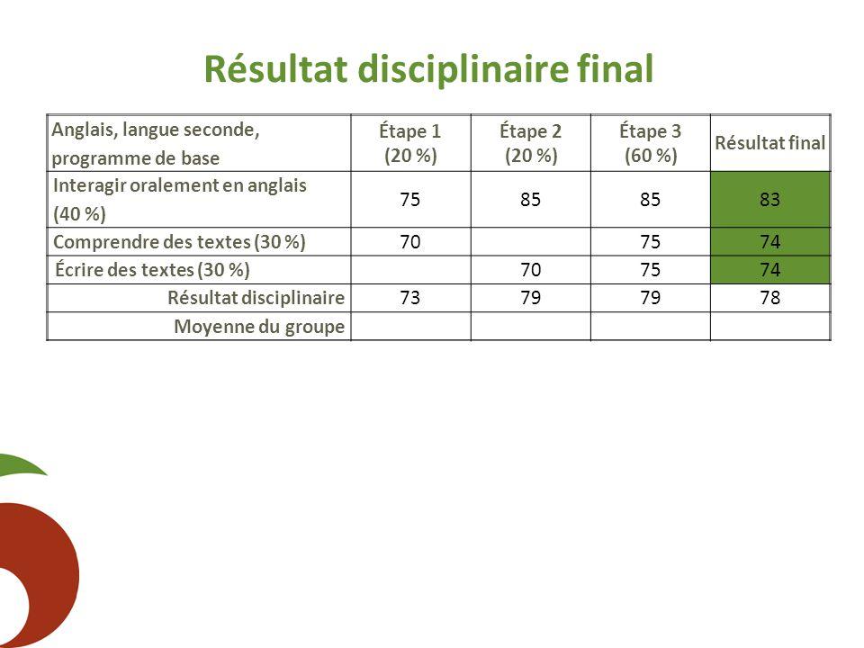 Résultat disciplinaire final