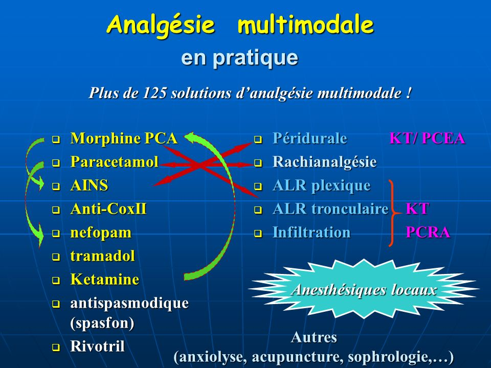 Analgésie multimodale