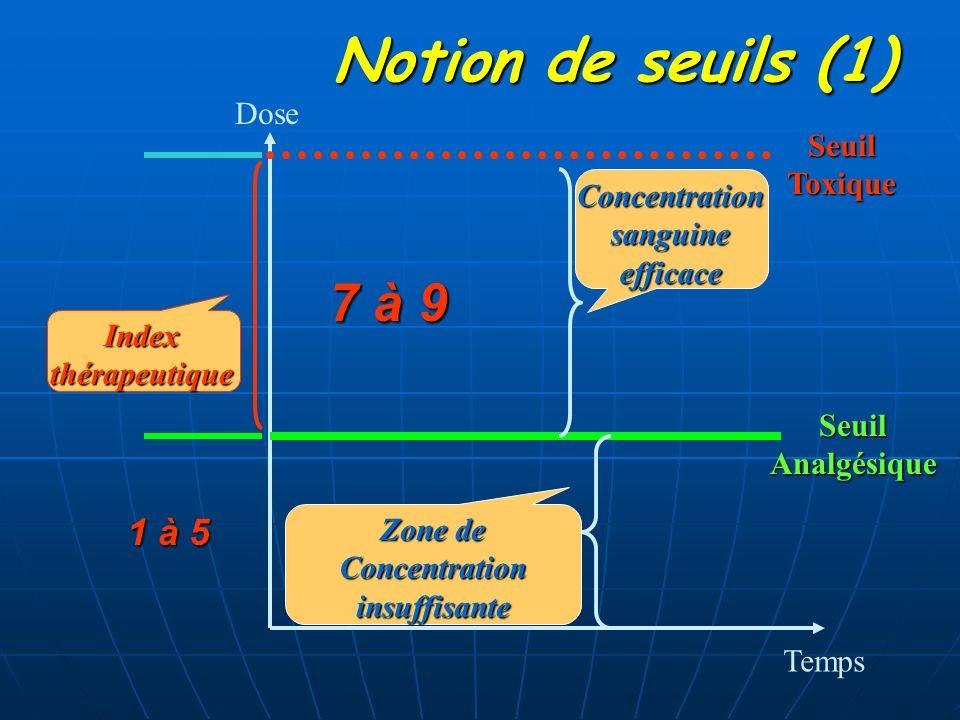 Notion de seuils (1) 7 à 9 1 à 5 Dose Seuil Toxique Concentration