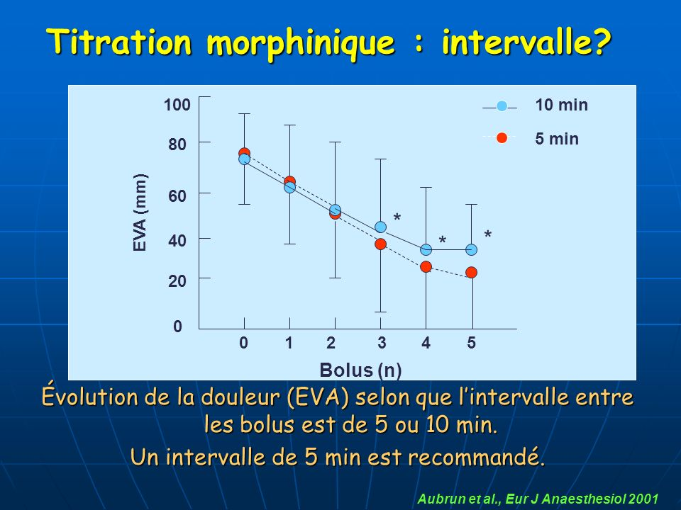 Titration morphinique : intervalle