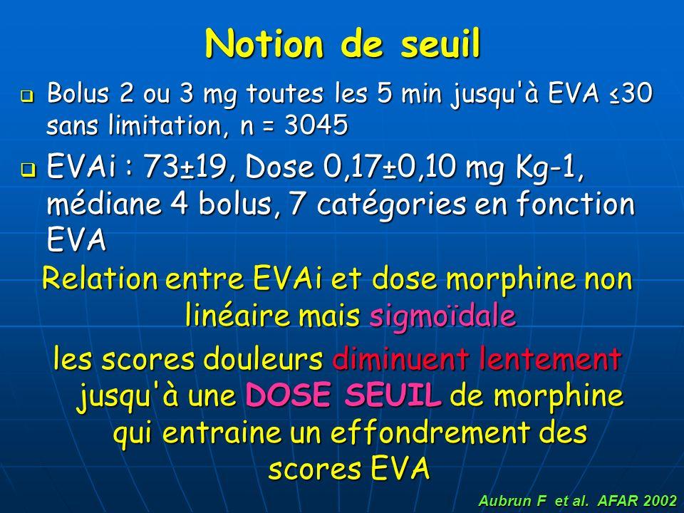 Relation entre EVAi et dose morphine non linéaire mais sigmoïdale