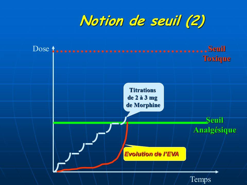 Notion de seuil (2) Dose Toxique Seuil Analgésique Temps Titrations