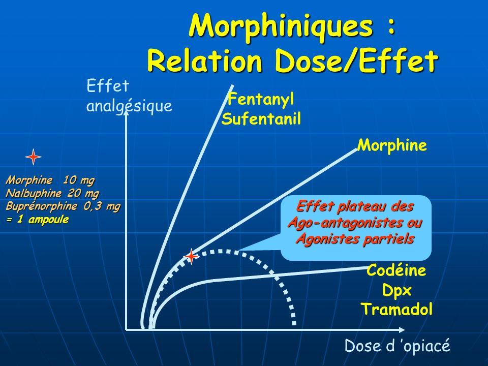 Morphiniques : Relation Dose/Effet