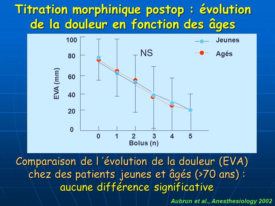 Titration morphinique postop : évolution de la douleur en fonction des âges