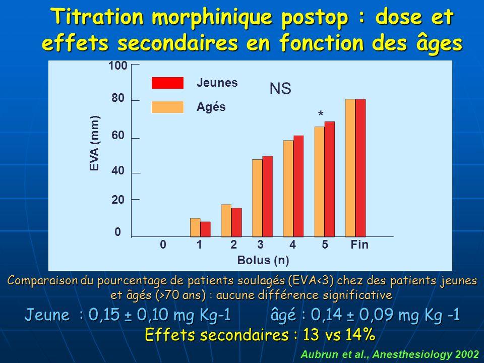 Titration morphinique postop : dose et effets secondaires en fonction des âges