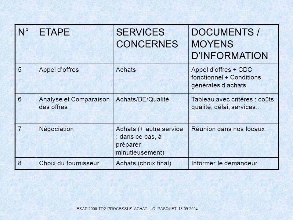 ESAP 2000 TD2 PROCESSUS ACHAT – O. PASQUET 18.09.2004