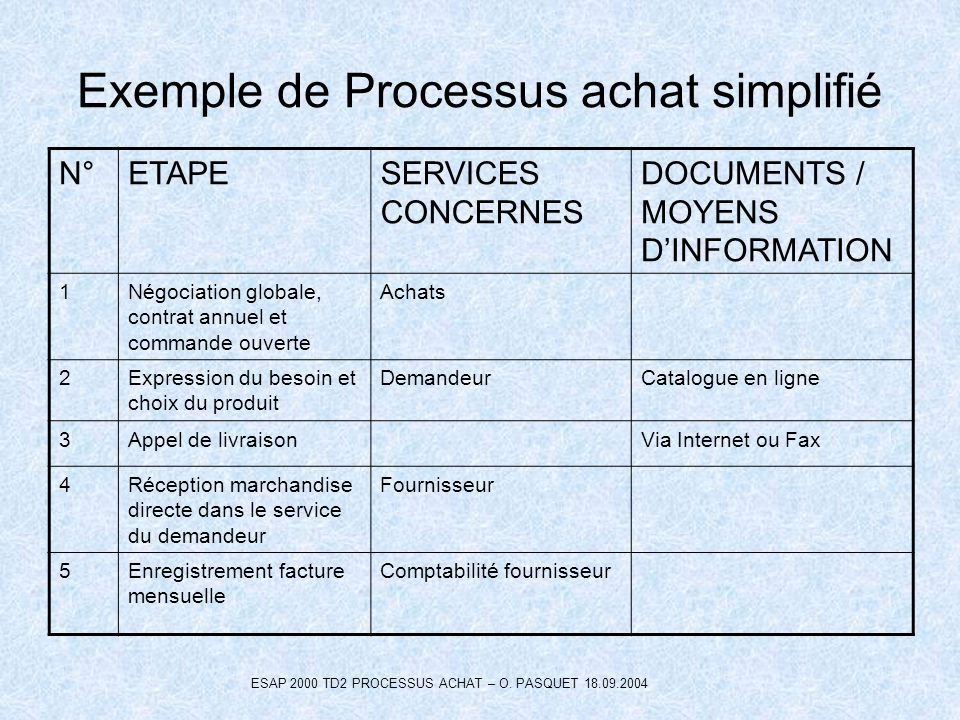 Exemple de Processus achat simplifié