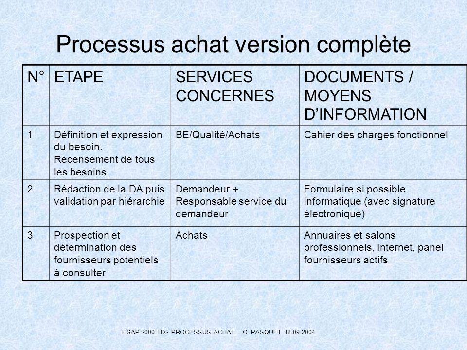 Processus achat version complète