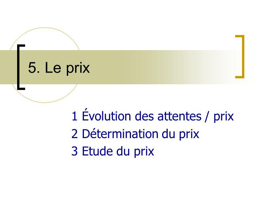 5. Le prix 1 Évolution des attentes / prix 2 Détermination du prix