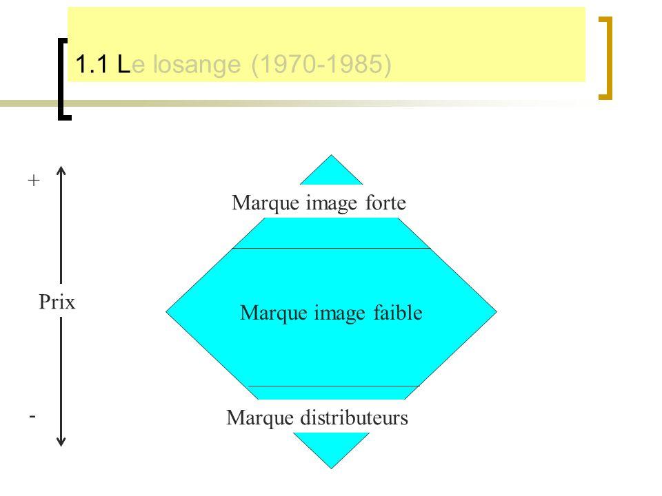 1.1 Le losange (1970-1985) + Marque image forte Marque image faible