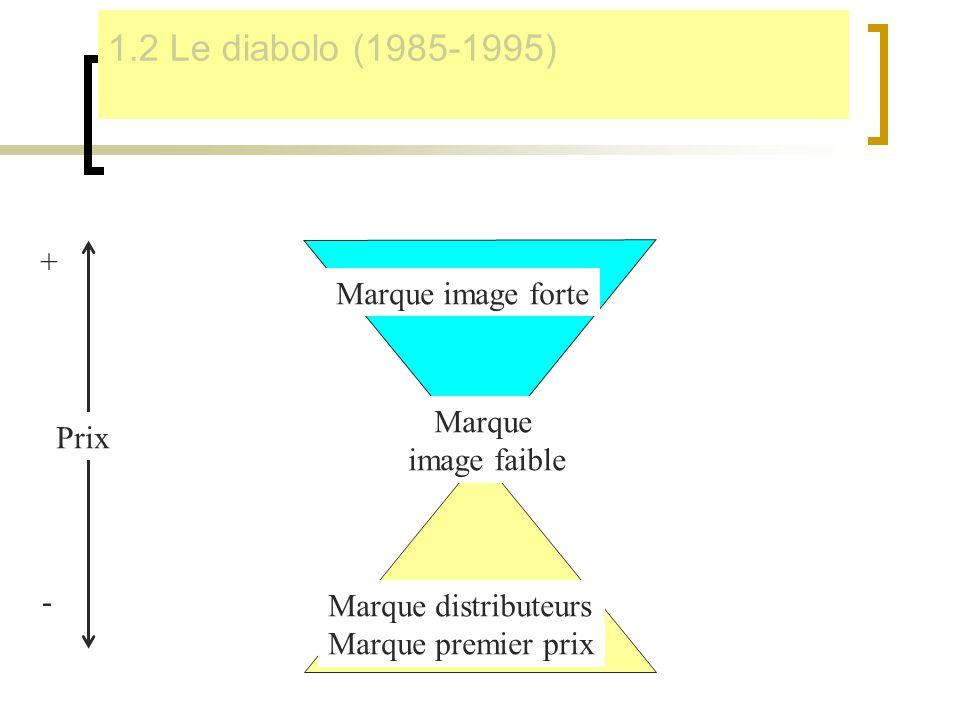 1.2 Le diabolo (1985-1995) + Marque image forte Marque Prix