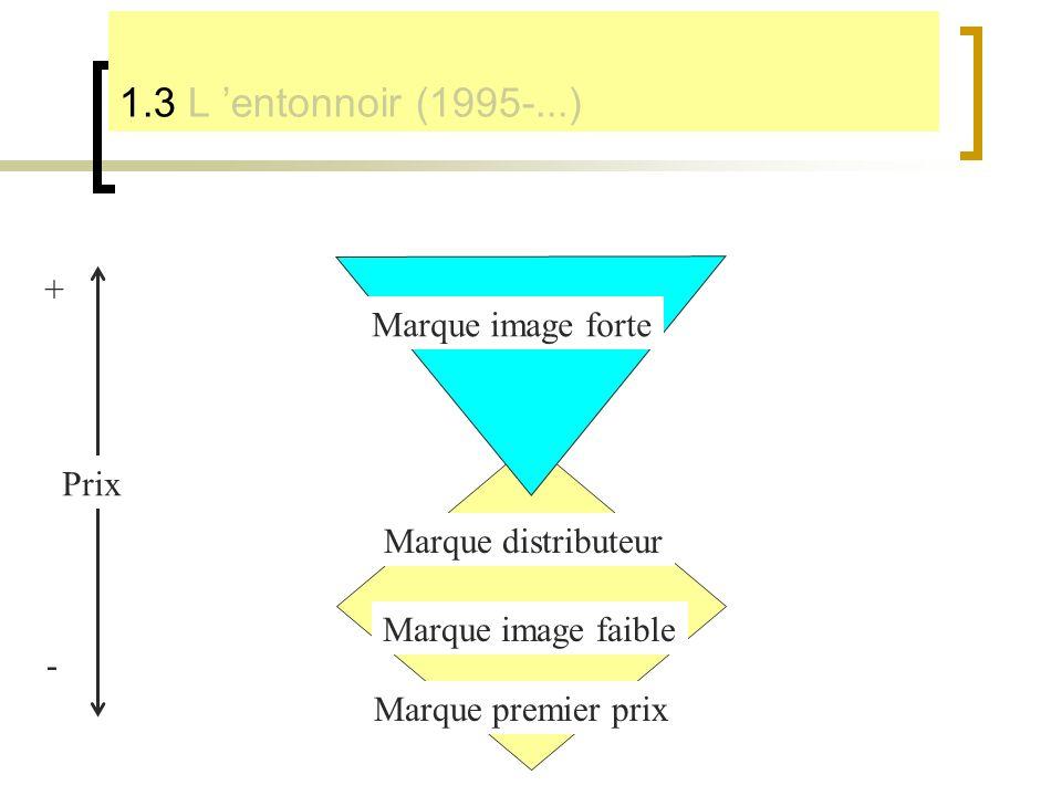 1.3 L 'entonnoir (1995-...) + Marque image forte Prix