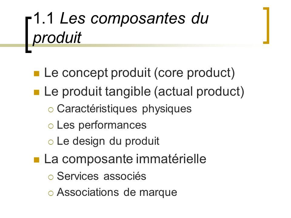 1.1 Les composantes du produit