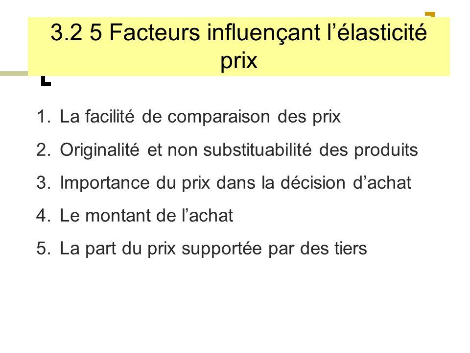 3.2 5 Facteurs influençant l'élasticité prix