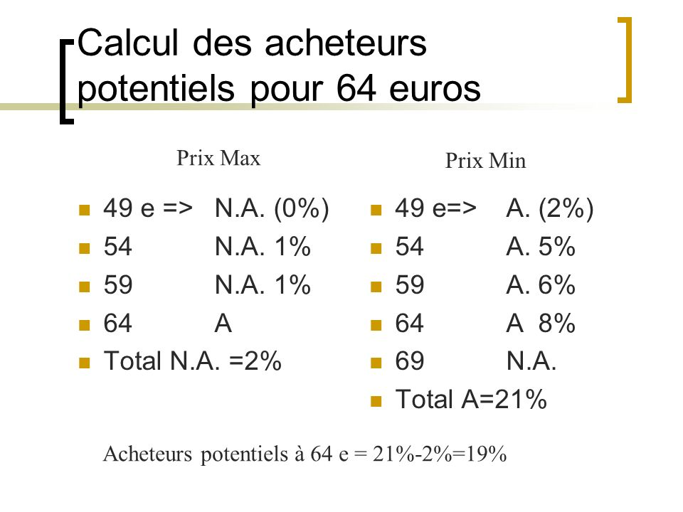 Calcul des acheteurs potentiels pour 64 euros