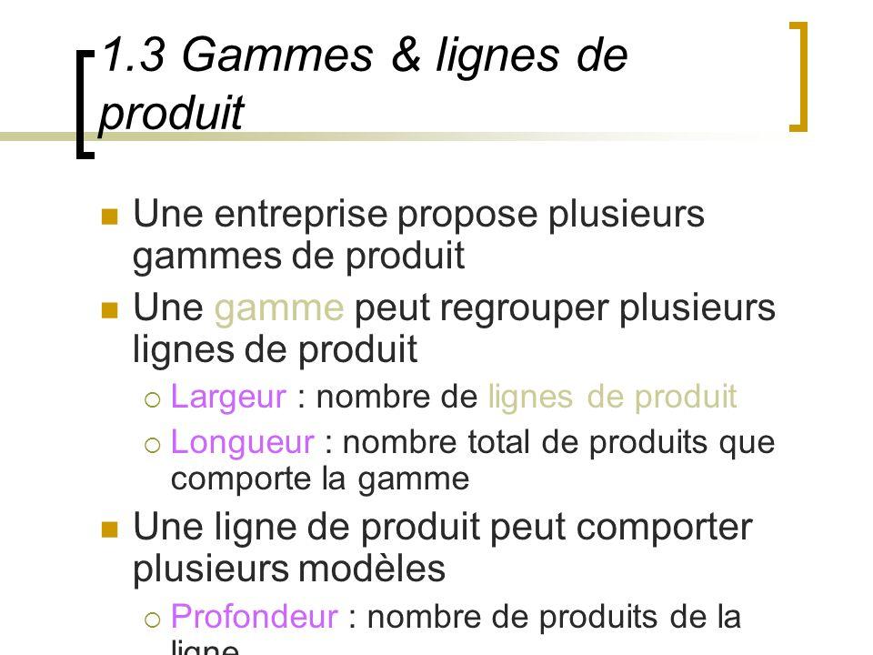 1.3 Gammes & lignes de produit