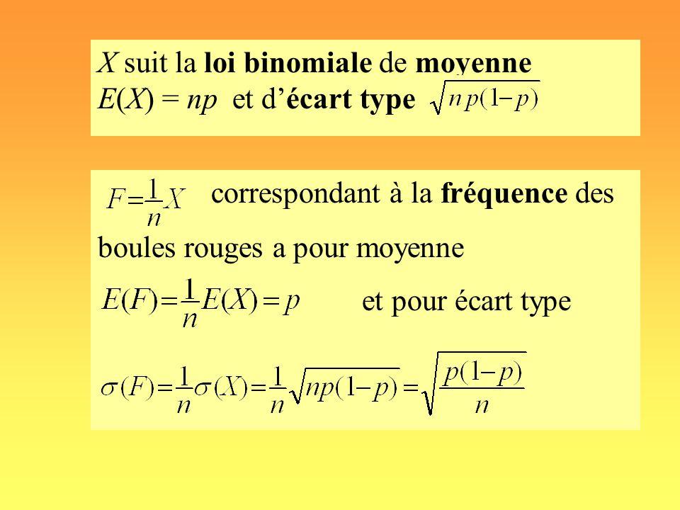 X suit la loi binomiale de moyenne E(X) = np et d'écart type