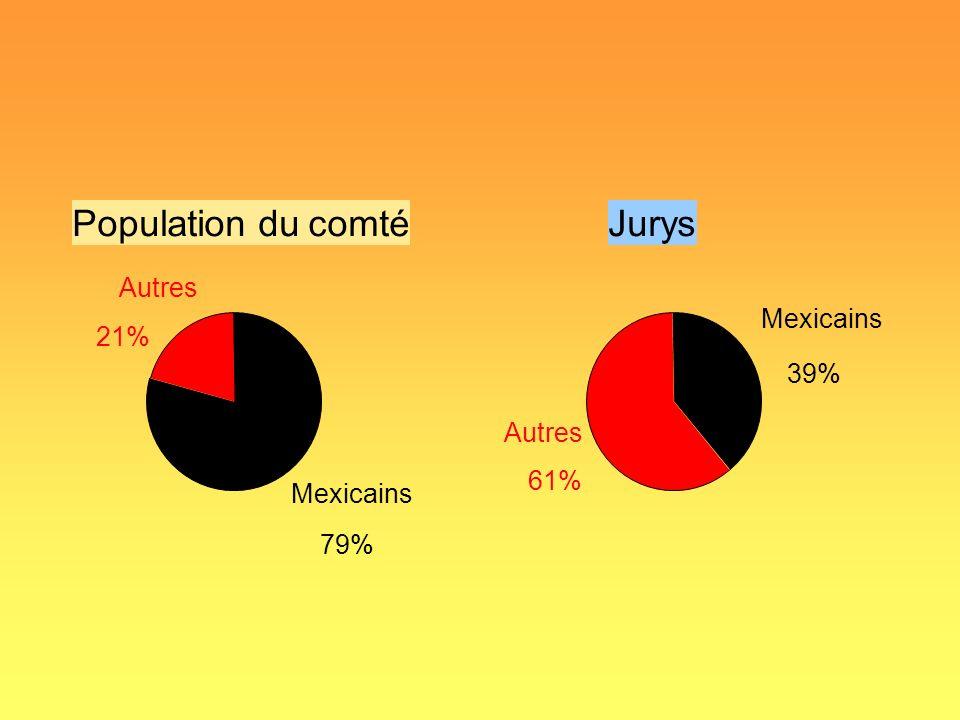 Population du comté Jurys Autres Mexicains 21% 39% Autres 61%