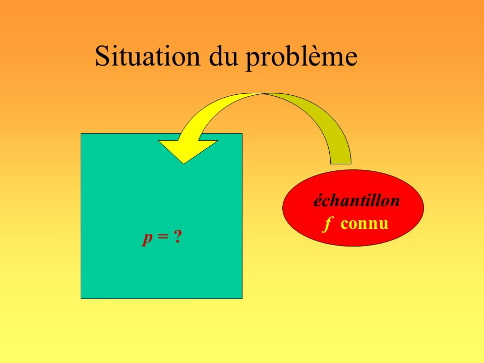 Situation du problème p = échantillon f connu