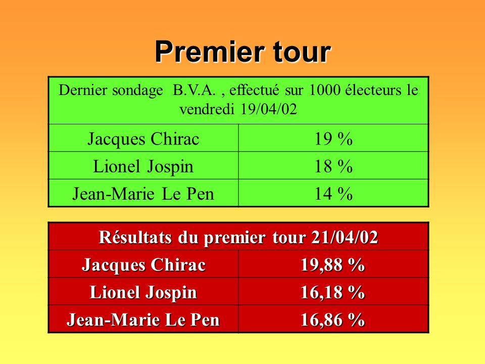 Résultats du premier tour 21/04/02