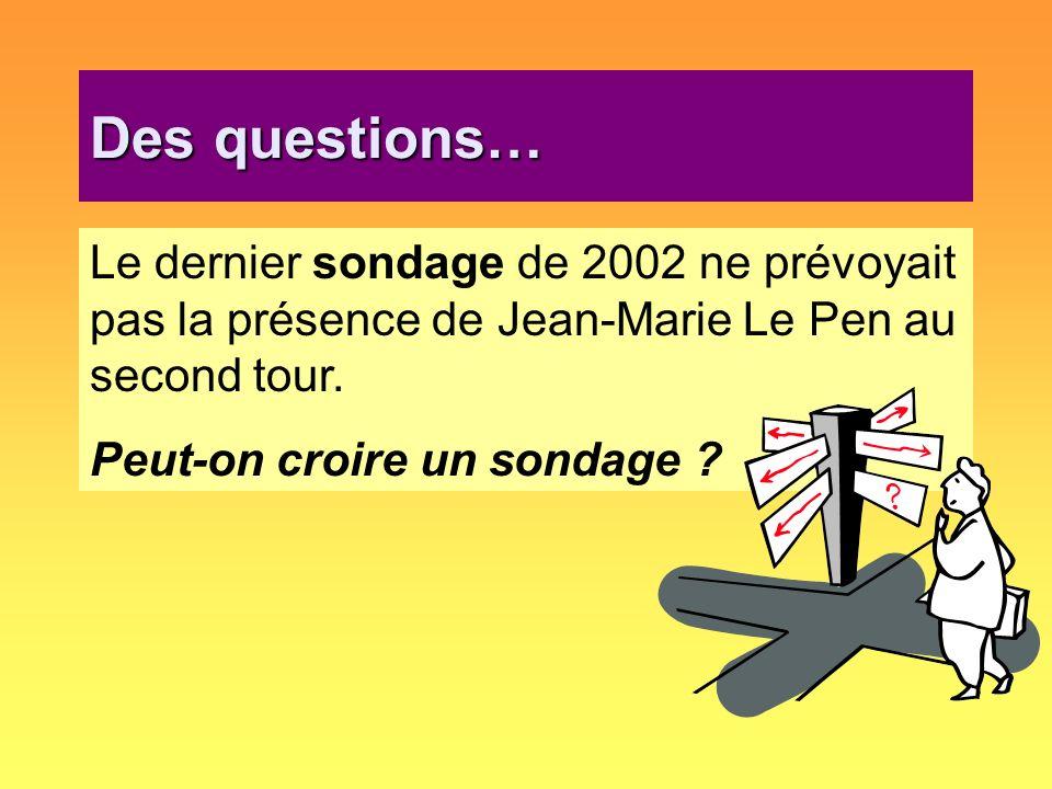 Des questions…Le dernier sondage de 2002 ne prévoyait pas la présence de Jean-Marie Le Pen au second tour.