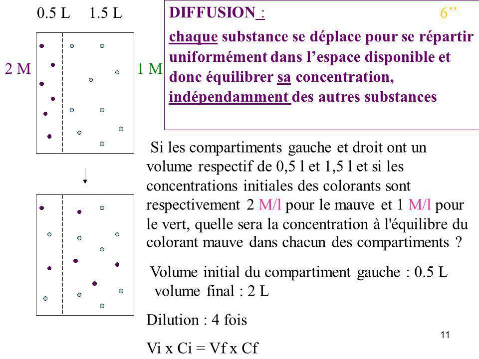 0.5 L 1.5 L. DIFFUSION :