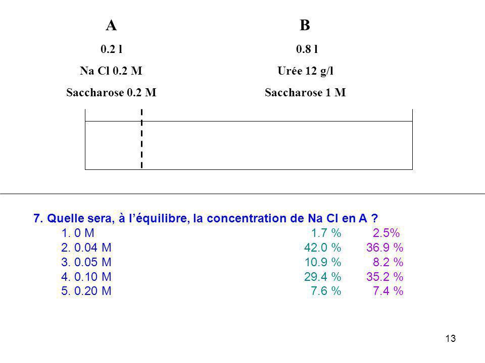 A B 0.2 l Na Cl 0.2 M Saccharose 0.2 M 0.8 l Urée 12 g/l