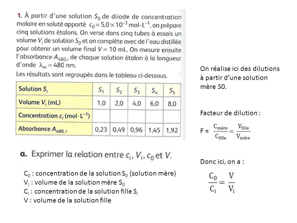 On réalise ici des dilutions à partir d'une solution mère S0.