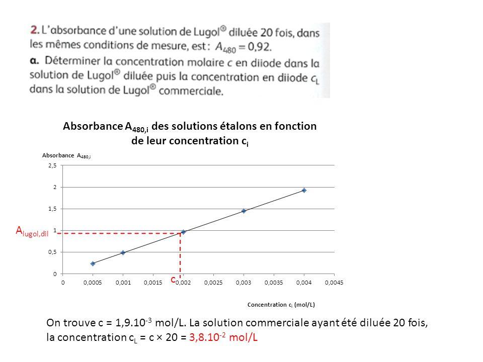 Alugol,dil c. On trouve c = 1,9.10-3 mol/L.