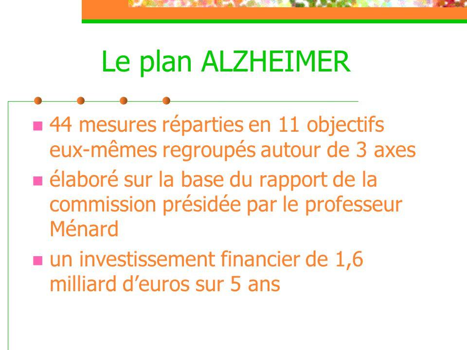 Le plan ALZHEIMER 44 mesures réparties en 11 objectifs eux-mêmes regroupés autour de 3 axes.