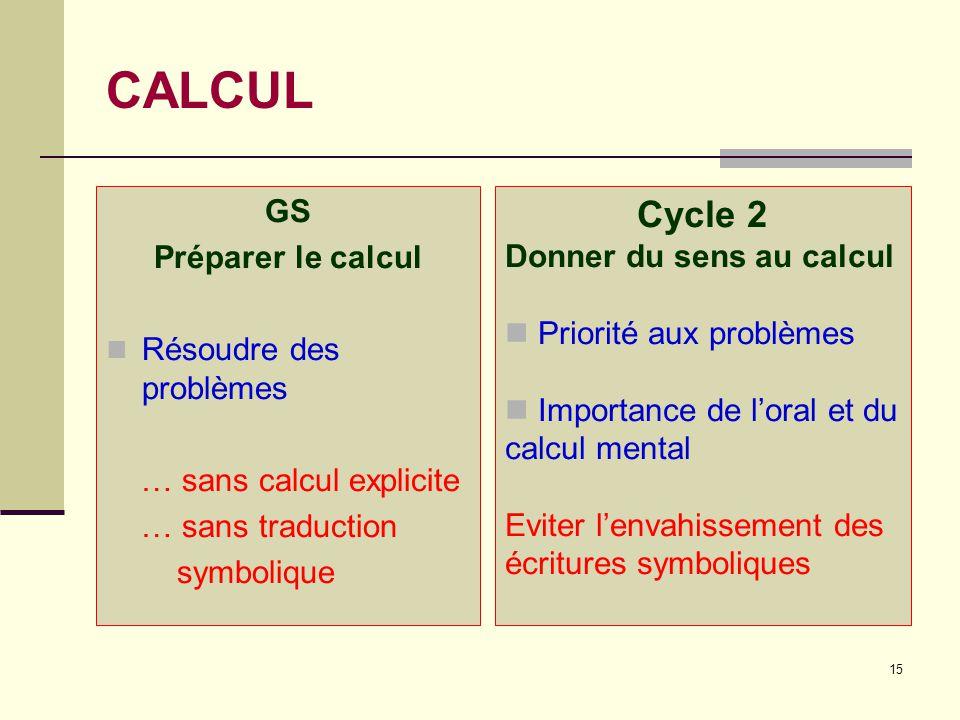 CALCUL Cycle 2 GS Préparer le calcul Donner du sens au calcul