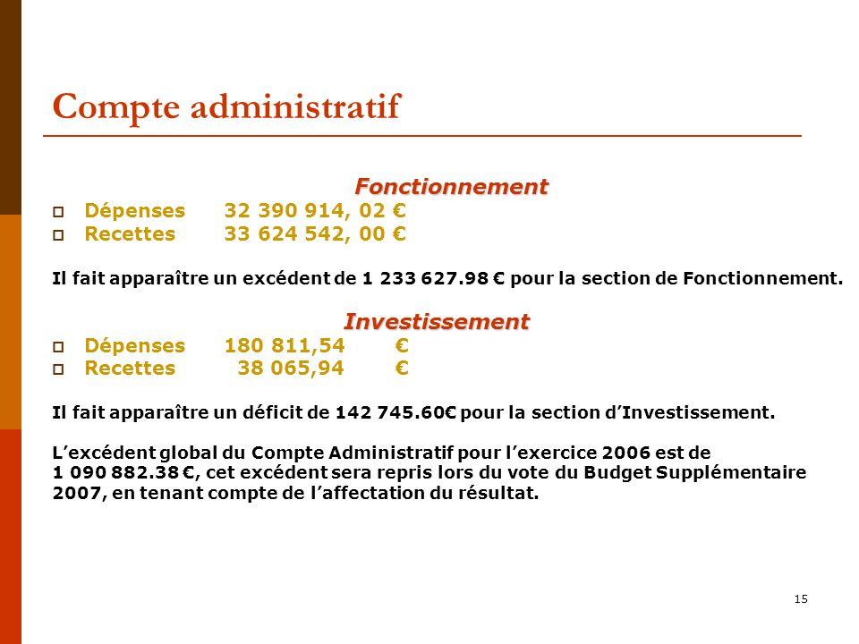 Compte administratif Fonctionnement Investissement